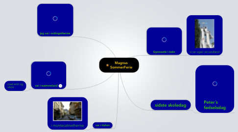 Mind Map: Magnus