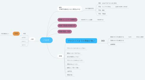 Mind Map: ハルキ