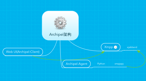 Mind Map: Archipel架构