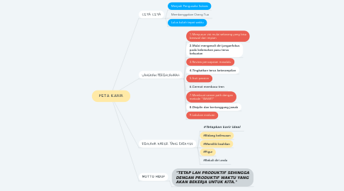 Mind Map: PETA KARIR