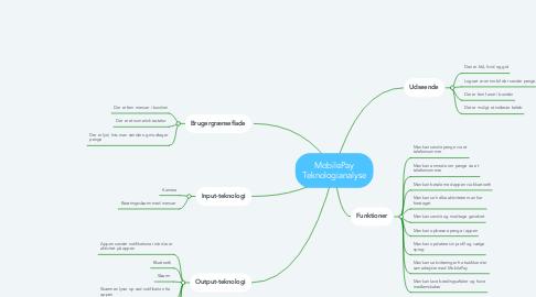 Mind Map: MobilePay Teknologianalyse