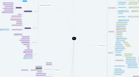 Mind Map: Банк