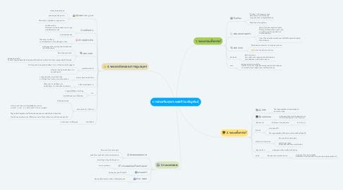 Mind Map: การส่งเสริมสุขภาพสตรีวัยเจริญพันธุ์