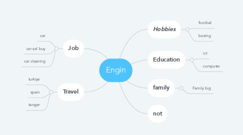 Mind Map: Engin