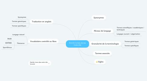 Mind Map: Enrichir la liste de ses mots-clés