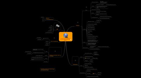 Mind Map: MATEMATIKVEJLEDERENS ROLLE