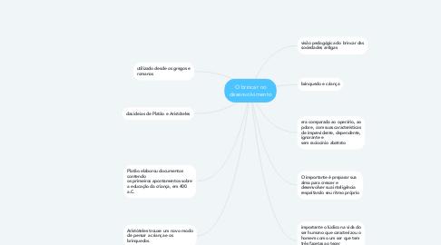 Mind Map: O brincar no desenvolvimento