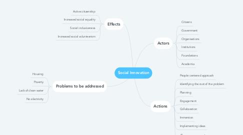 Mind Map: Social Innovation