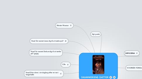Mind Map: SKAMMERENS DATTER