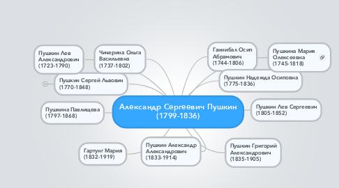 Mind Map: Александр Сергеевич Пушкин (1799-1836)