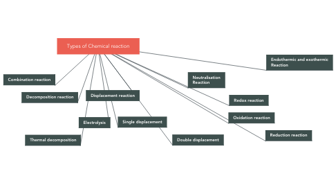 Mind Map: Types of Chemical reaction
