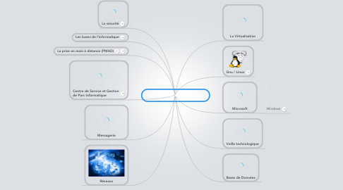 Mind Map: Formations Informatiques