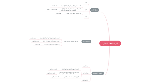 Mind Map: اعراب الفعل المضارع