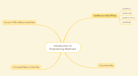 Mind Map: Introduction to Engineering Materials