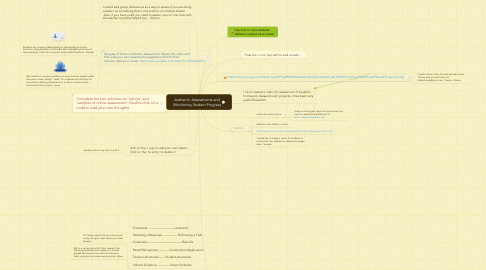 Mind Map: Authentic Assessments and Monitoring Student Progress