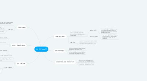 Mind Map: INHERITANCE