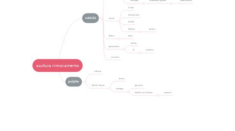 Mind Map: scultura rinnovamento