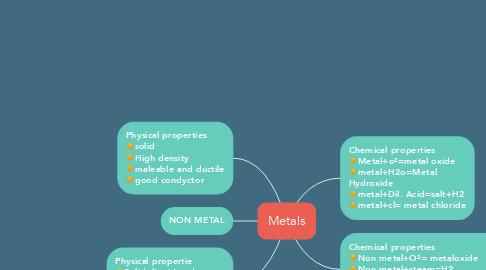 Mind Map: Metals