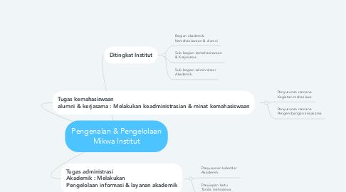Mind Map: Pengenalan & Pengelolaan Mikwa Institut