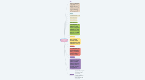 Mind Map: APRENDIZAJE MOTOR