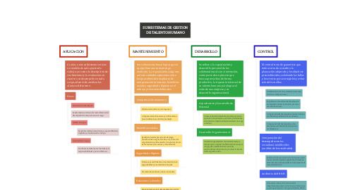 Mind Map: SUBSISTEMAS DE GESTION DE TALENTO HUMANO