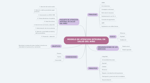 Mind Map: MODELO DE ATENCION INTEGRAL EN SALUD DEL NIÑO