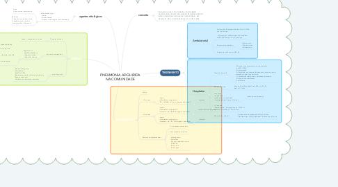 Mind Map: PNEUMONIA ADQUIRIDA NA COMUNIDADE