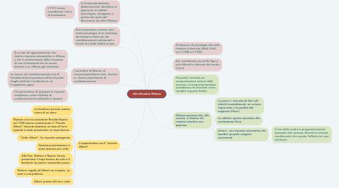 Mind Map: John Broadus Watson