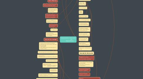 Mind Map: Comunicación e información                       por           Norbert Wiener