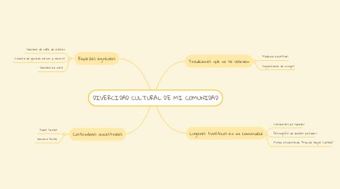 Mind Map: DIVERCIDAD CULTURAL DE MI COMUNIDAD