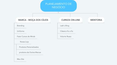 Mind Map: PLANEJAMENTO DE NEGÓCIO
