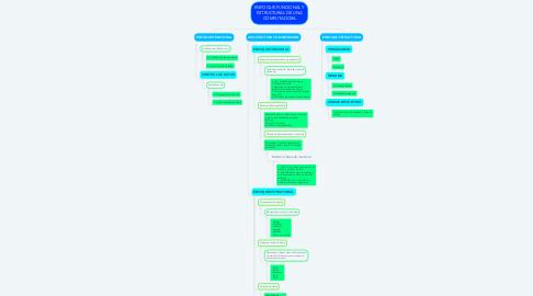Mind Map: ENFOQUE FUNCIONAL Y ESTRUCTURAL DE UNA COMPUTADORA