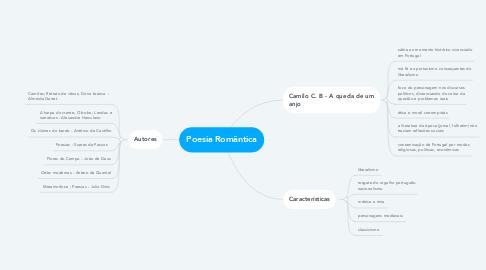 Mind Map: Poesia Romântica