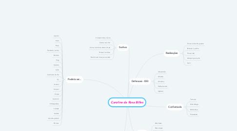 Mind Map: Carolina da Rosa Billes
