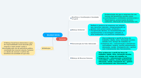 Mind Map: BALANÇO SOCIAL