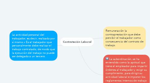 Mind Map: Contratación Laboral