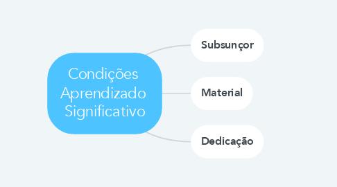 Mind Map: Condições  Aprendizado  Significativo