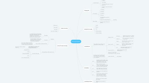 Mind Map: Immune System