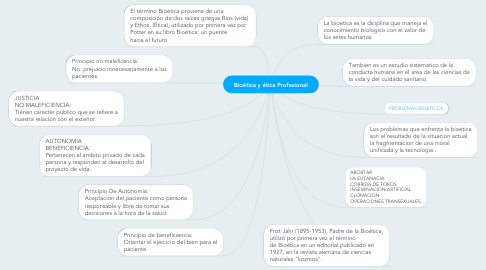 Mind Map: Bioética y ética Profesional
