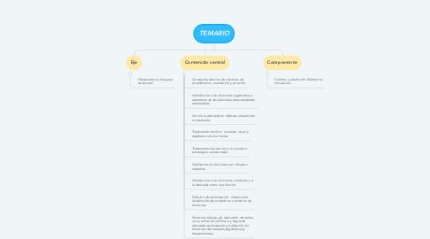 Mind Map: TEMARIO