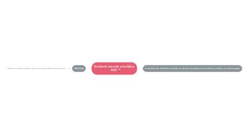 Mind Map: Acidente vascular encefálico    AVE 🧠