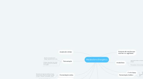 Mind Map: Metabolismo Energético