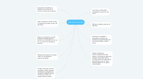 Mind Map: John Snow y los SIG