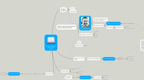 Mind Map: Una pedagogía de la comunicación. Kaplún