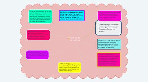 Mind Map: SIGNOS DE PUNTUACION
