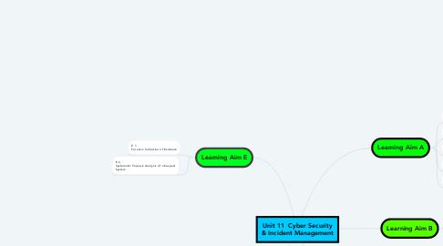 Mind Map: Unit 11  Cyber Security & Incident Management