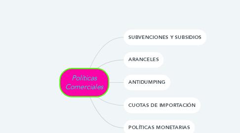 Mind Map: Políticas Comerciales