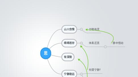 Mind Map: 思