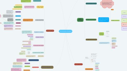 Mind Map: Comunicación y Sociedad