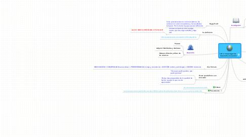 Mind Map: I+D+I =Investigación+  desarrollo+innovación